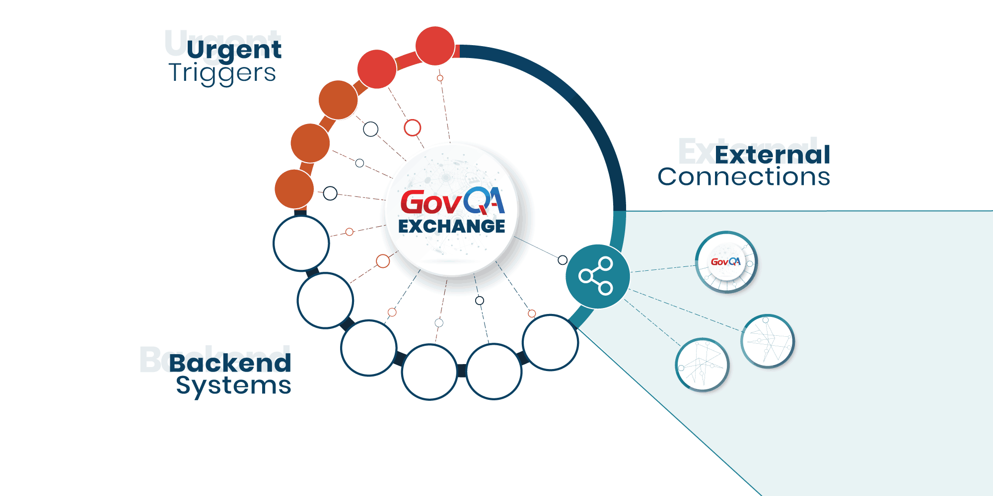 GovQA Exchange Platform diagram of how government workflow management is made possible
