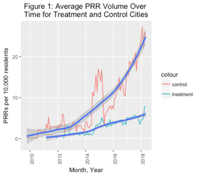 Chart Showing Average Public Records Volume Over Time