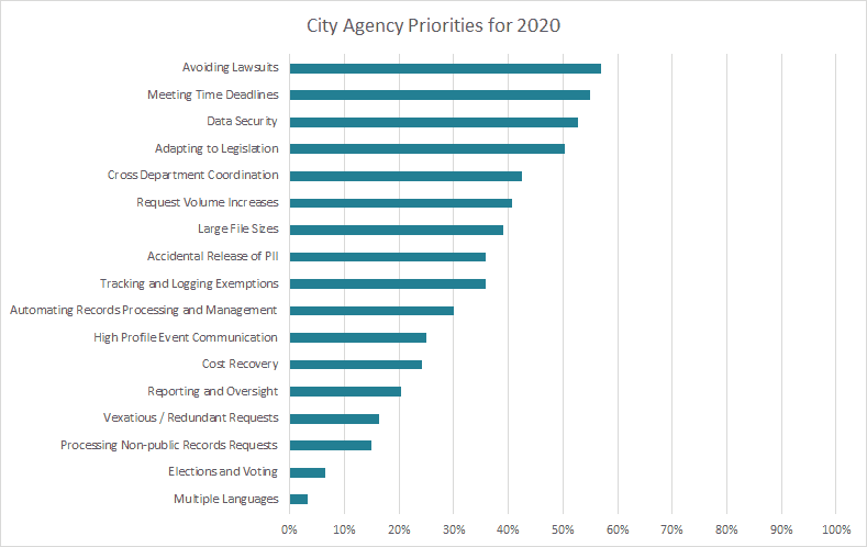 City Agency Priorities for 2020 - PEERS in Public Records Survey Results