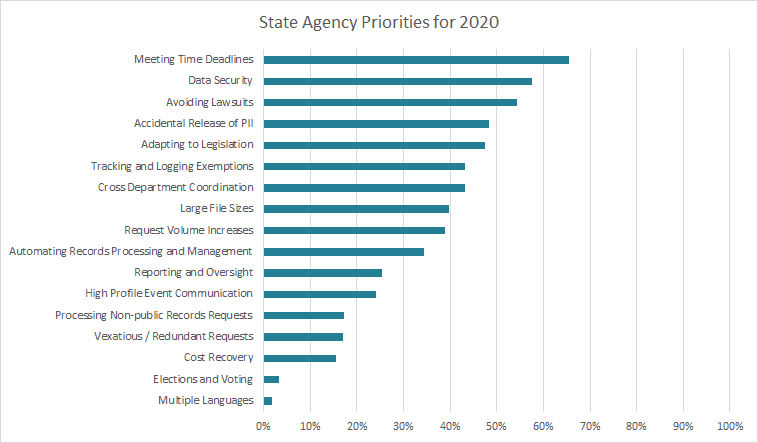 State Agency Priorities for 2020 - PEERS in Public Records Survey Results