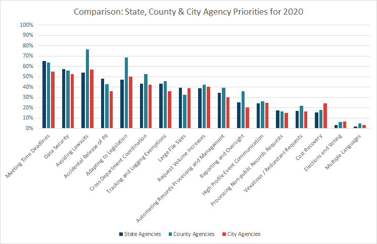 Comparison State County City Priorities for 2020 - PEERS in Public Records Survey Results