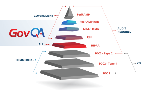GovQA data security 3rd Party Authorization and Compliance Security Pyramid