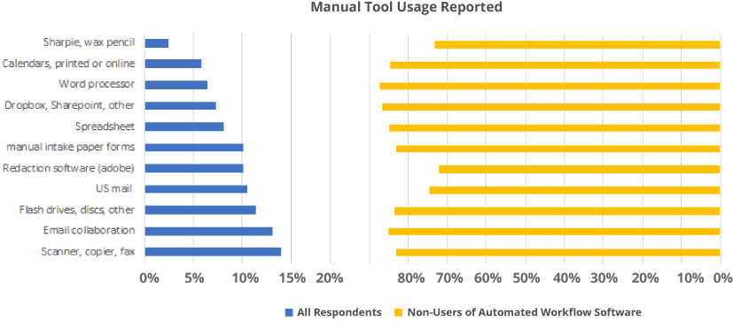 PiPR Survey - Manual Tool Usage Reported