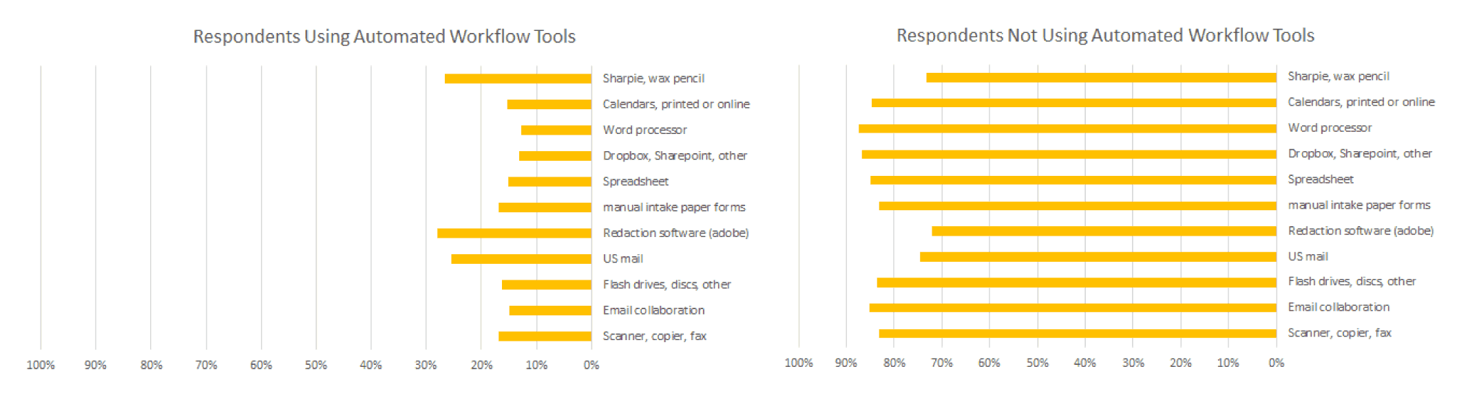 PiPR Survey - Tool Usage by Workflow Software Users