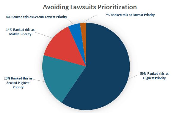PiPR Survey - Avoiding Lawsuits Chart