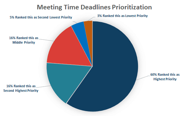PiPR Survey Meeting Time Deadlines Chart