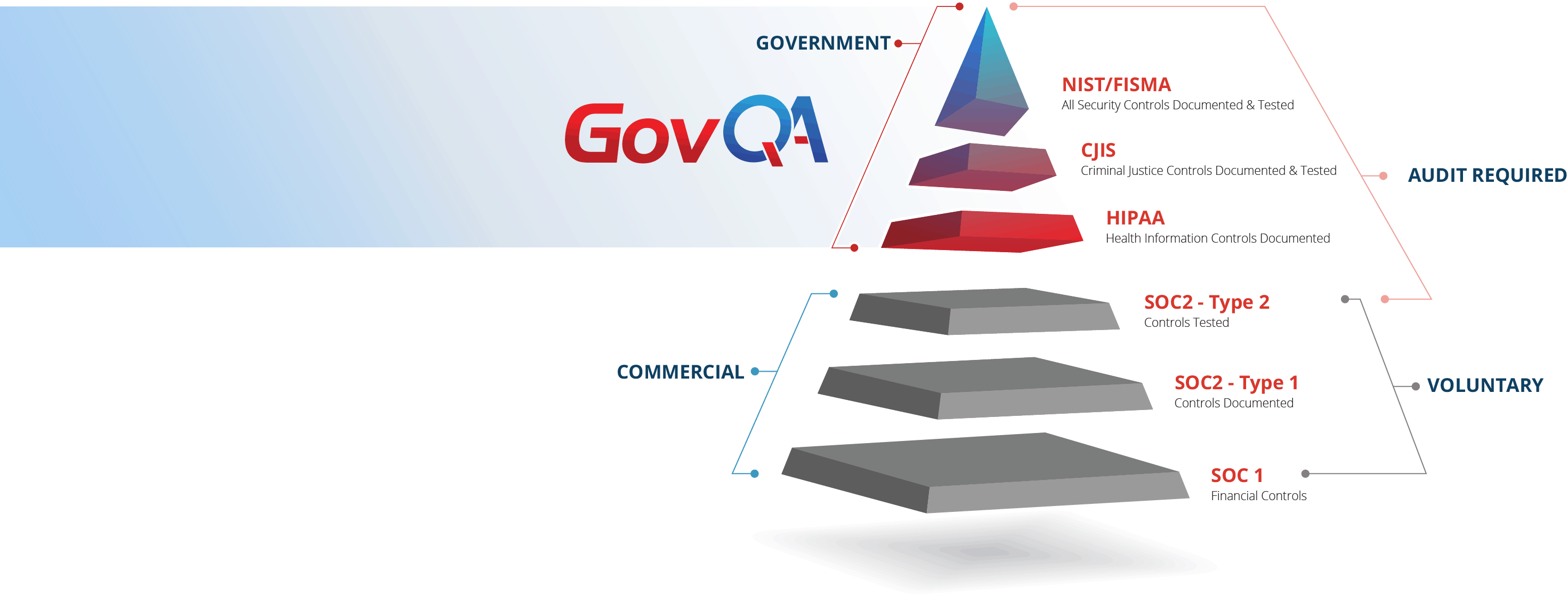 GovQA Security Triangle 3rd Party Compliance