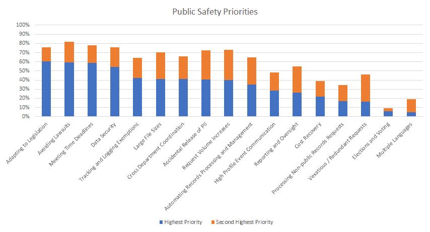 Protest handling data and statistics