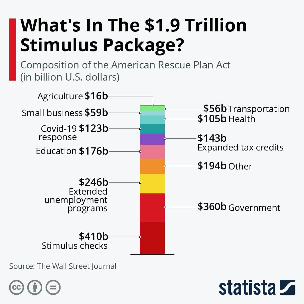 Statista - 1.9 Trillion stimulus